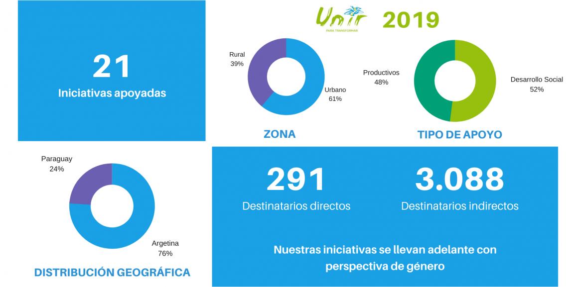 Te contamos sobre el Programa Unir 2019
